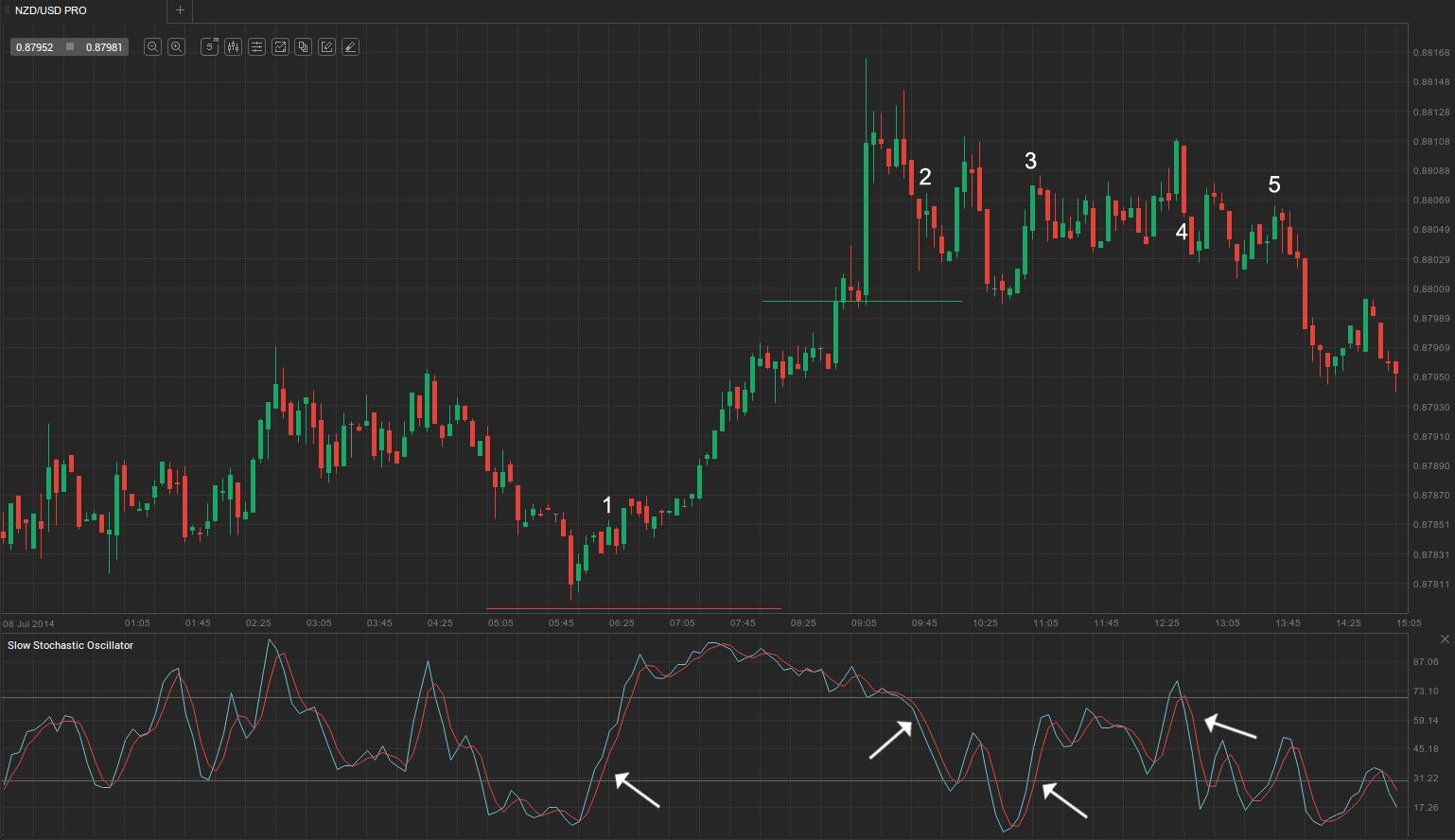NZD-USD-5min