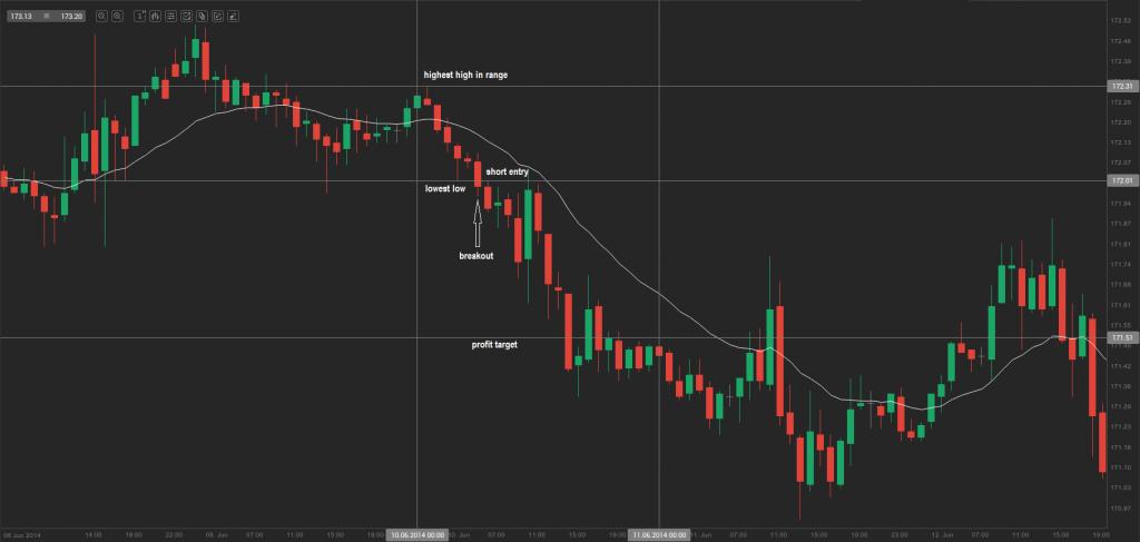 chart 10.0
