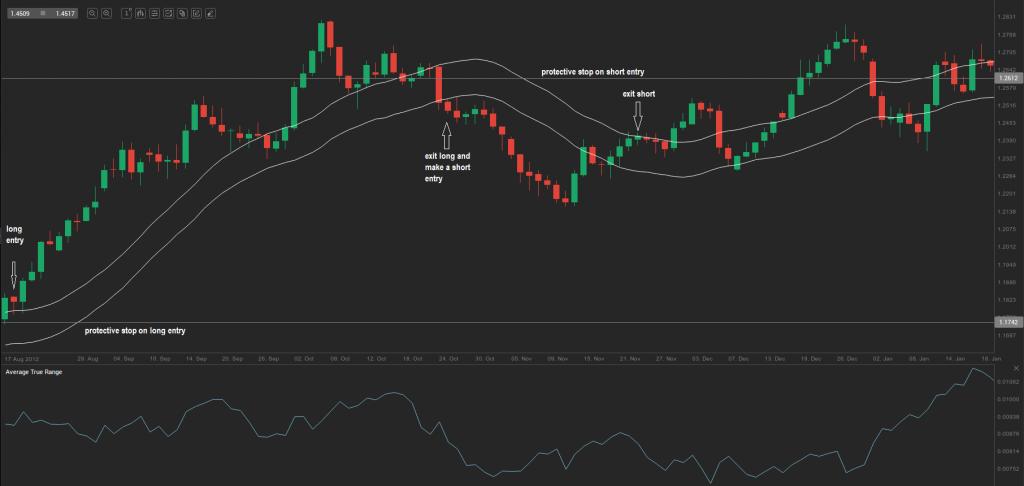 chart 14.0