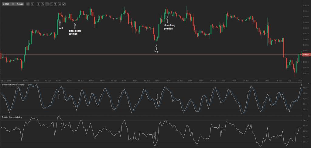 chart 3.0