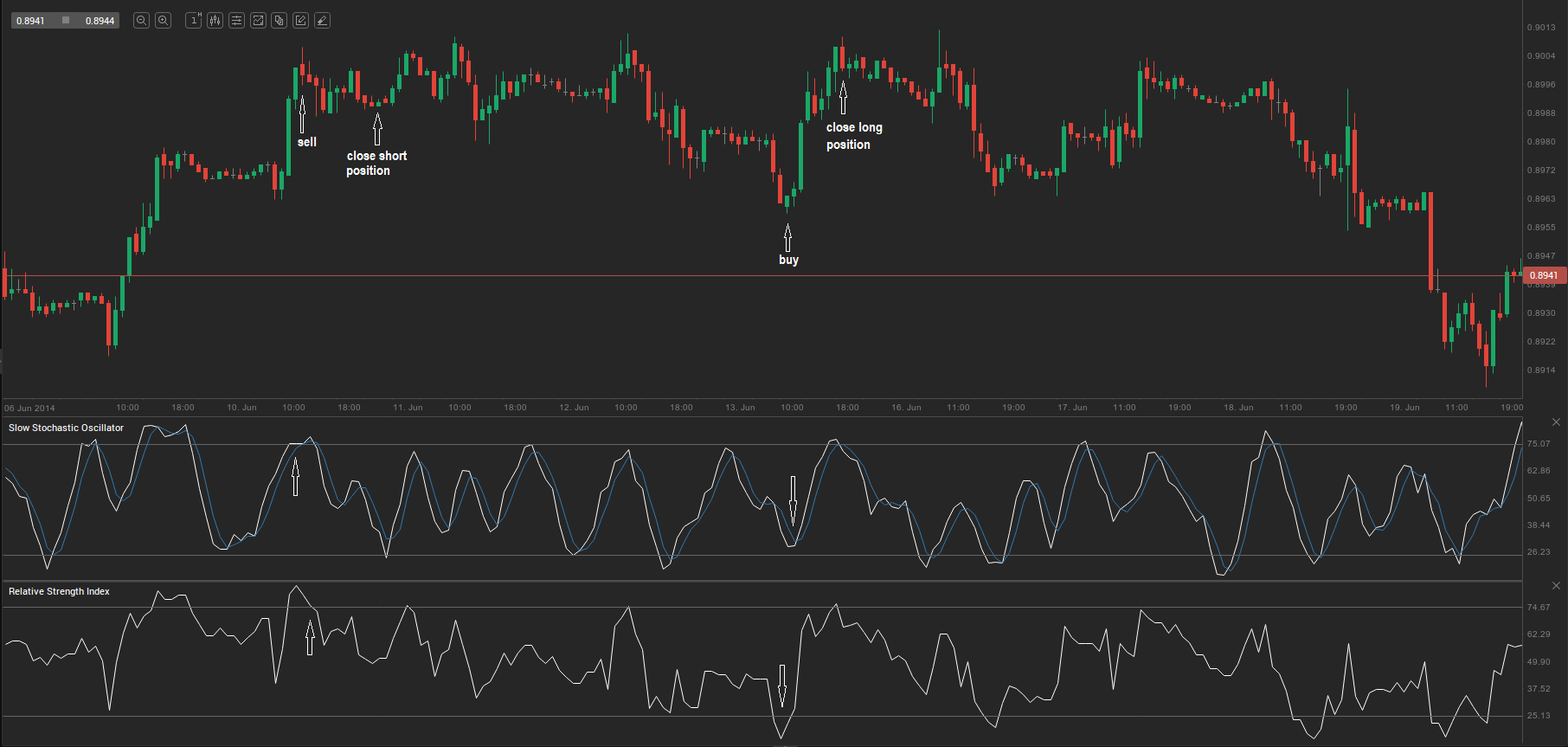 Bollinger bands and slow stochastic