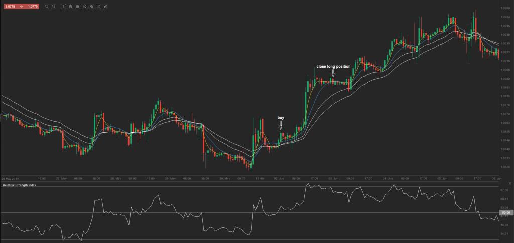 chart 4.1