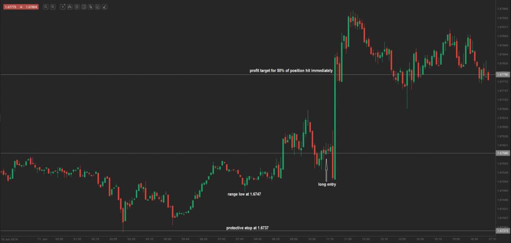 chart 5.0