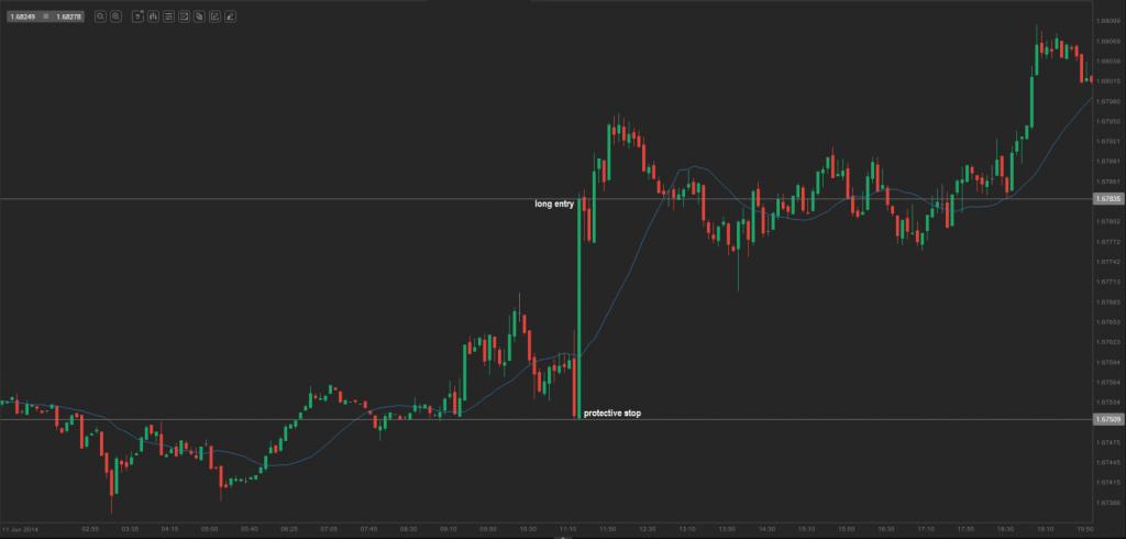 chart 6.0