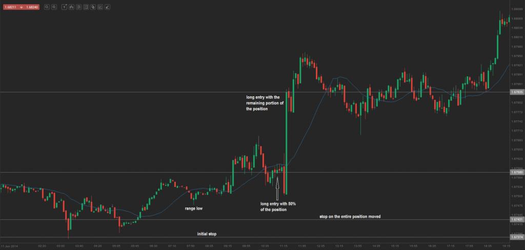 chart 7.0