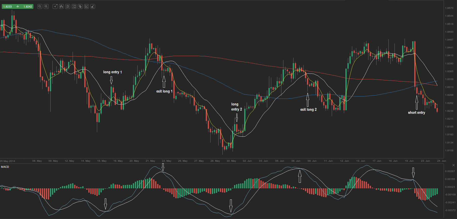 Moving averages for binary options