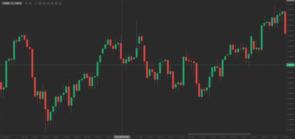 eur-usd post FOMC