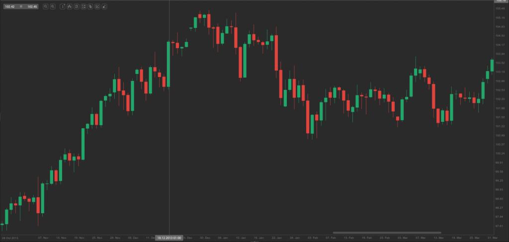 usd-jpy post FOMC