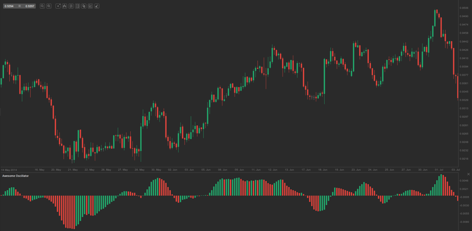 Awesome oscillator forex