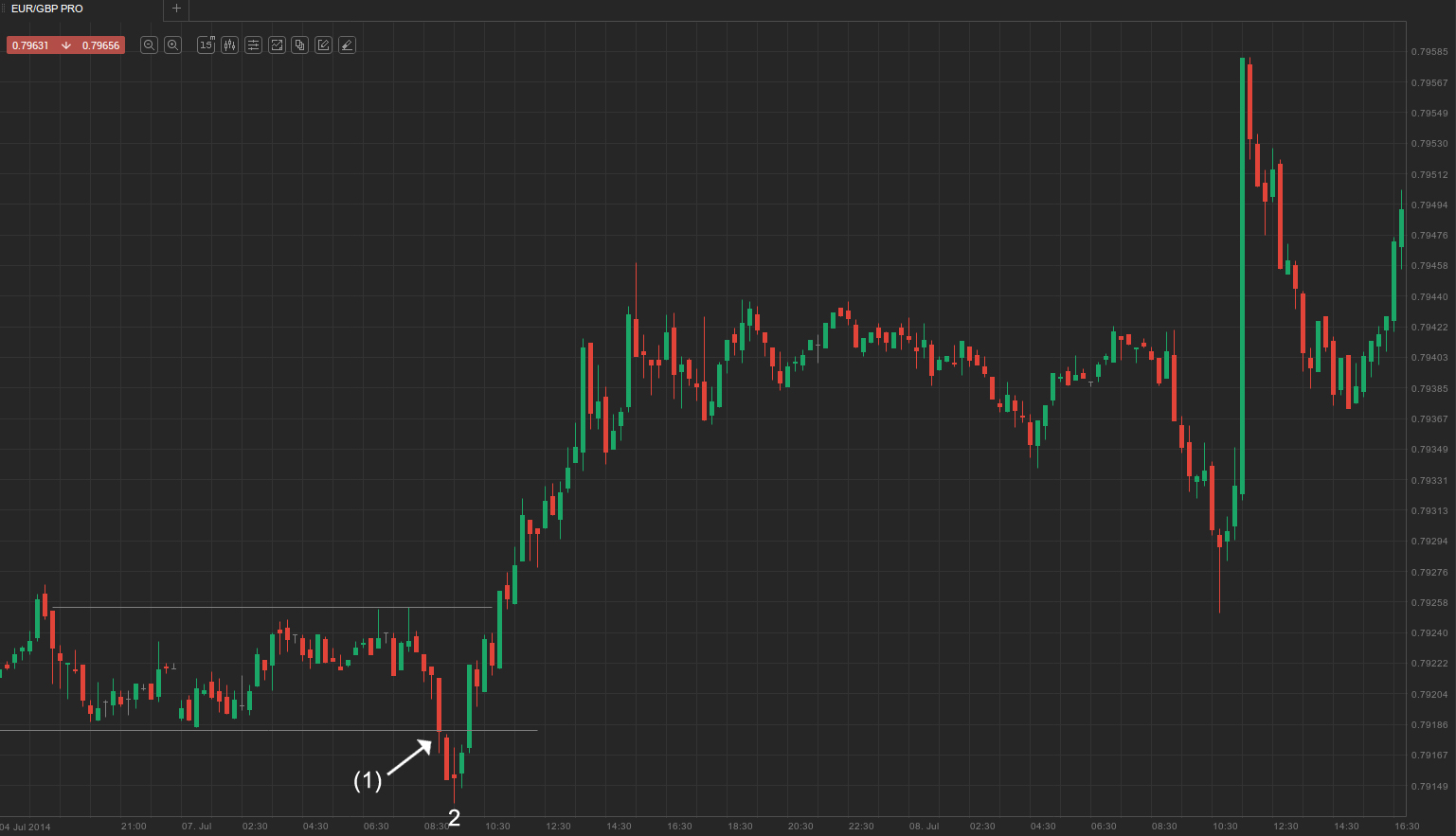 EUR--GBP failed breakout