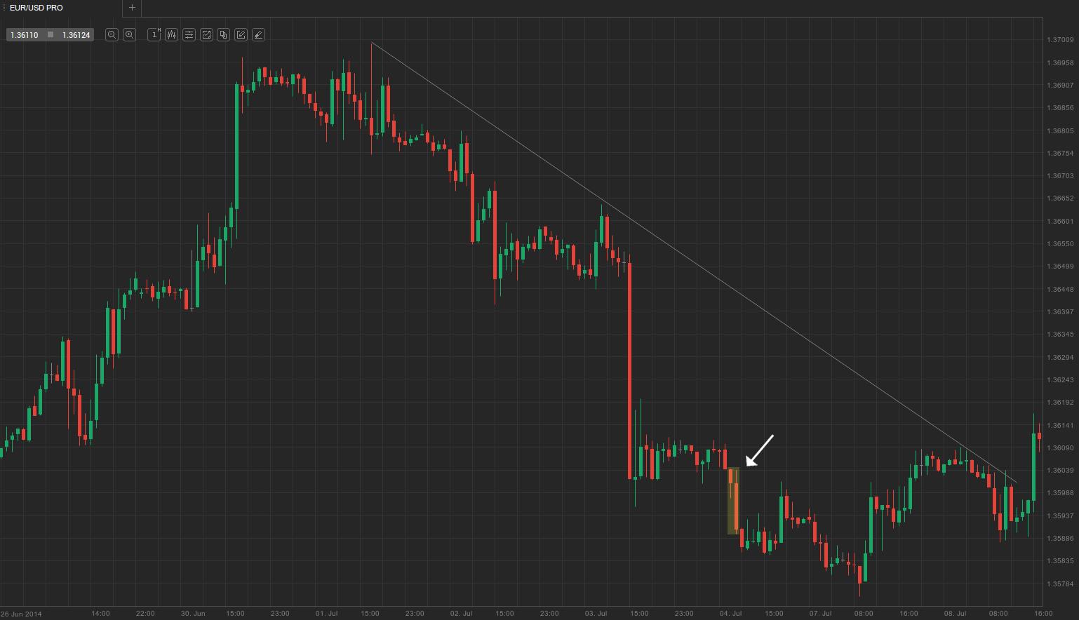 EUR-USD-1hour
