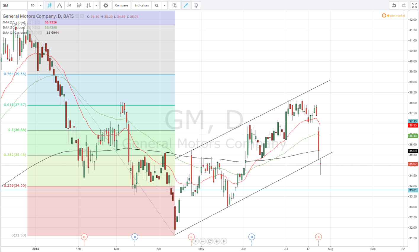 General motors company share price set to fall further for General motors pricing strategy
