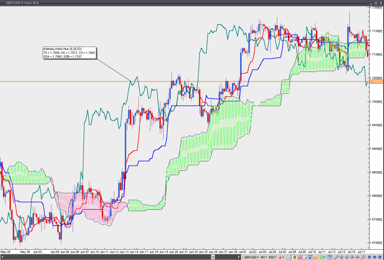 Conclusion: The Ichimoku indicator is a solid trading framework Overall, the Ichimoku framework is a very solid, all-in-one indicator that provides a lot of information at once. As we have shown, there is no secret when it comes to using and interpreting the Ichimoku indicator and the individual components are very closely correlated to trading based off of moving averages.