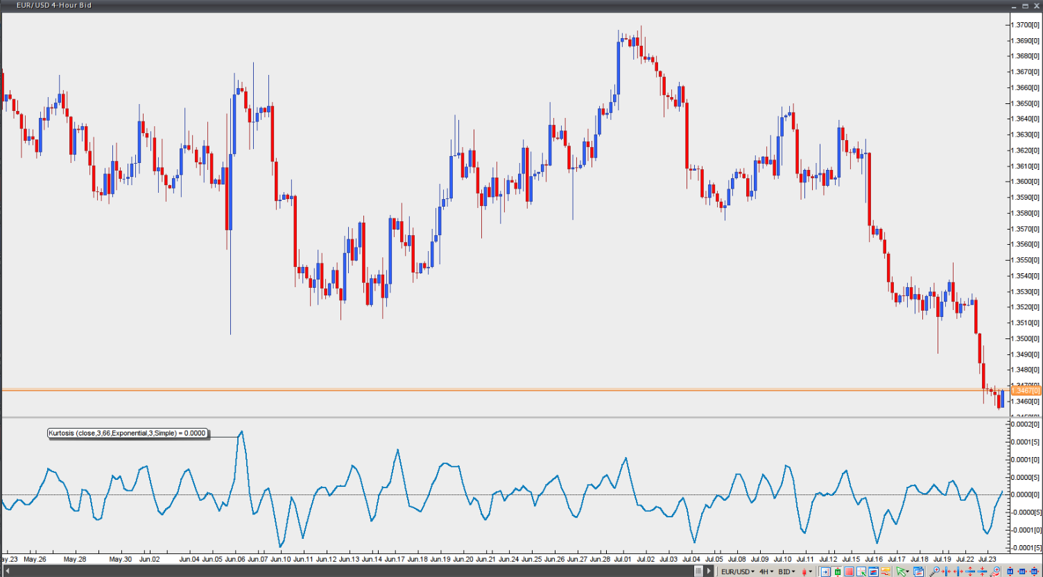 Forex Strategy Corner: FX Options Risk Reversals Trading - DailyFX