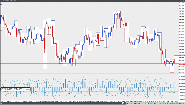 Rainbow oscillator binary options trading