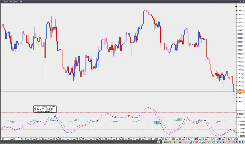 True strength indicator forex во сколько открываются торги на форекс в понедельник