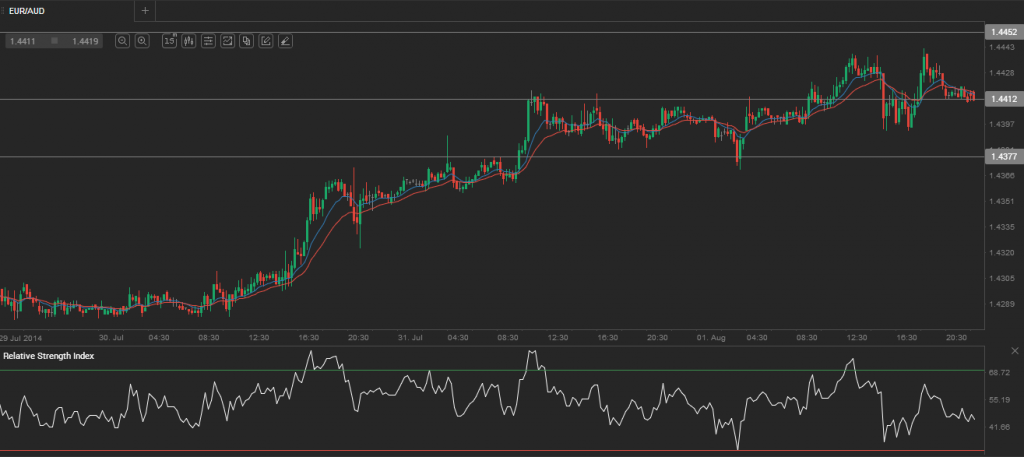 Forex aud to eur