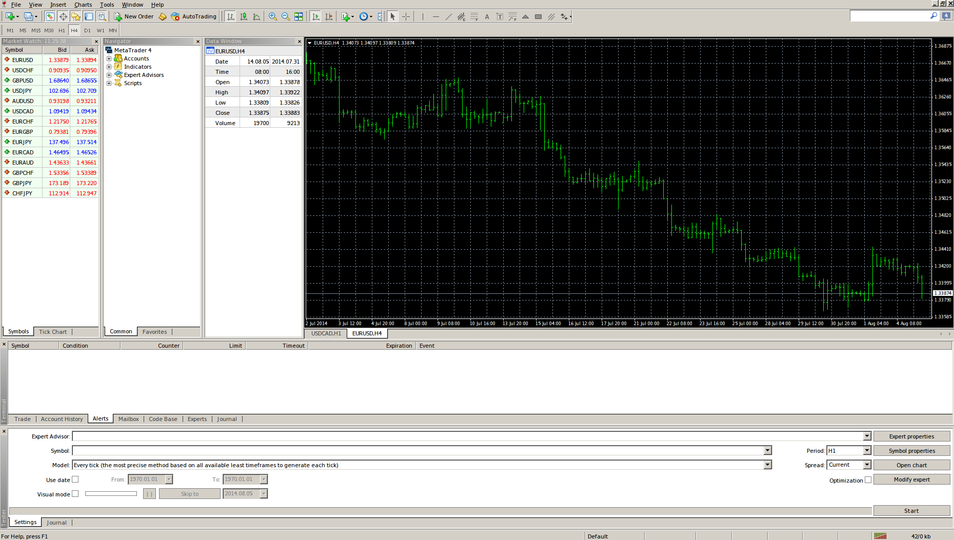Technical Analysis Backtesting How To Open Mq4 File In Ms