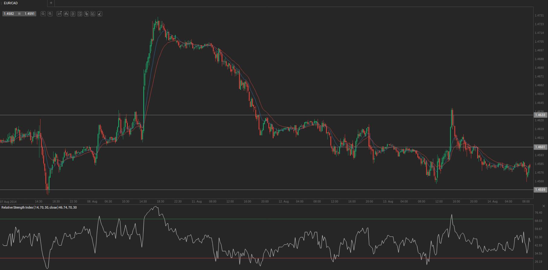 Eur cad forex forecast