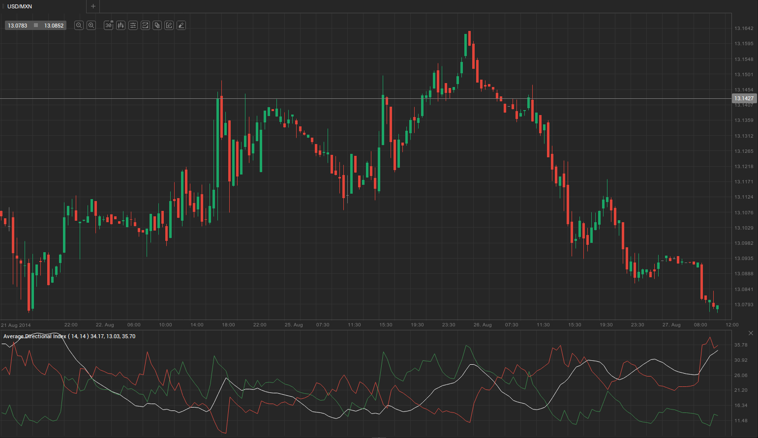 Kitco free live US Dollar to Mexican Peso currency charts and quotes.