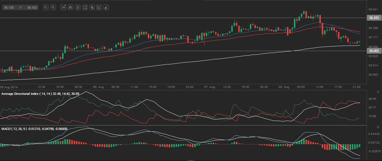 Forex Market: USD/RUB forecast for Monday