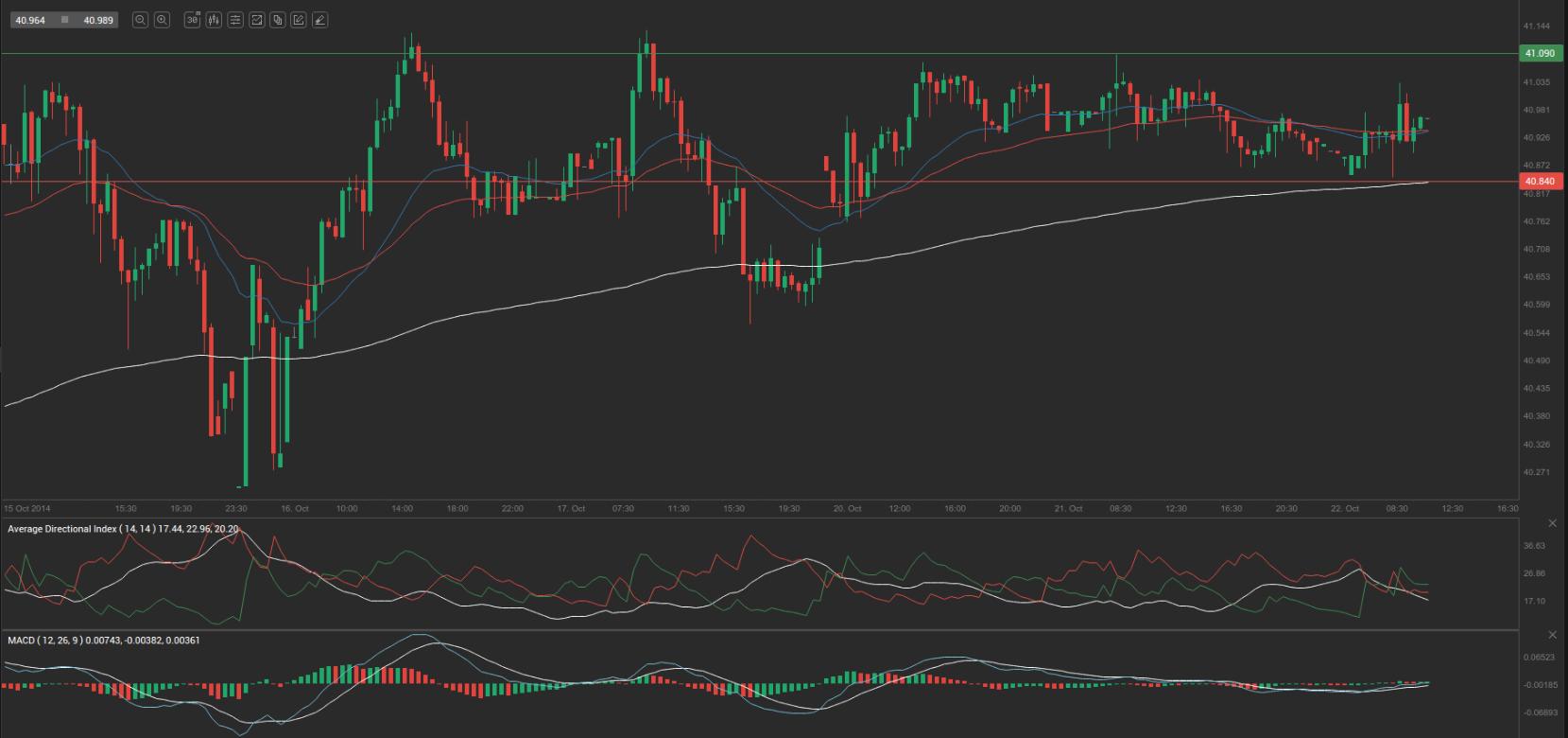 Forex trading usd/rub