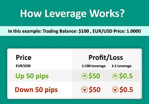 Which ul forex brokers gives high leverage