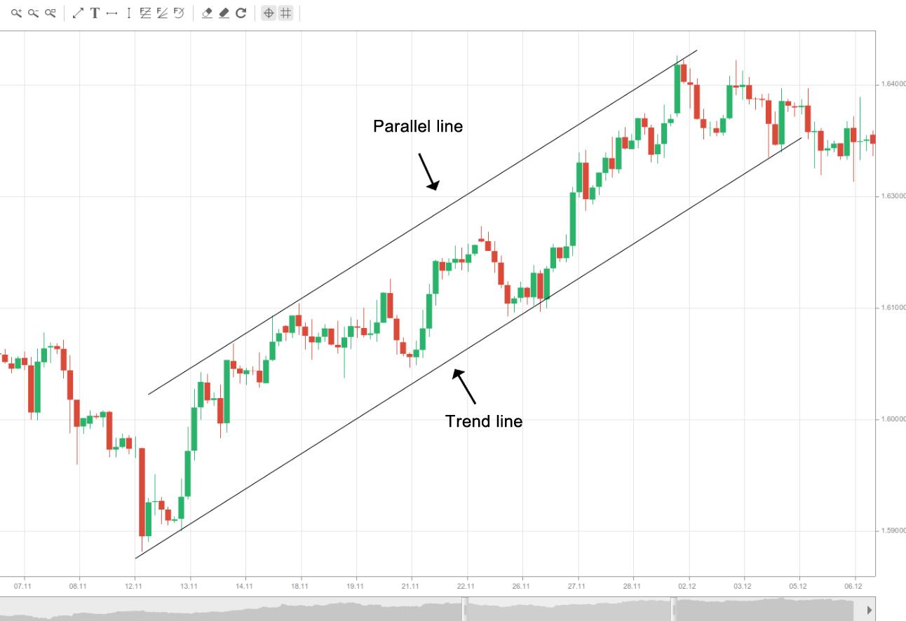 1.Ascending channel
