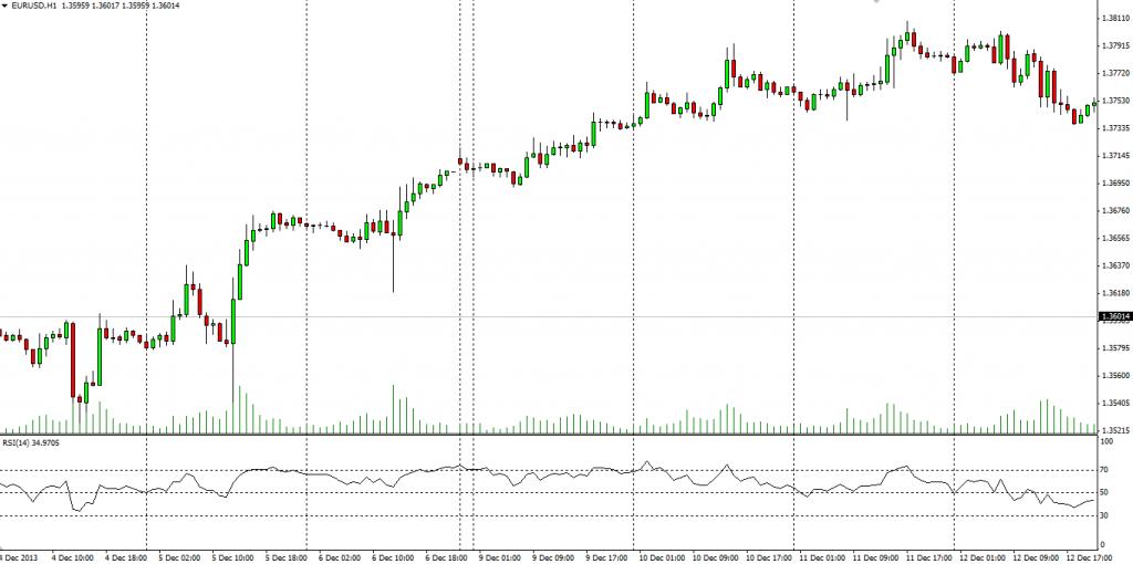 2.RSI upward movement