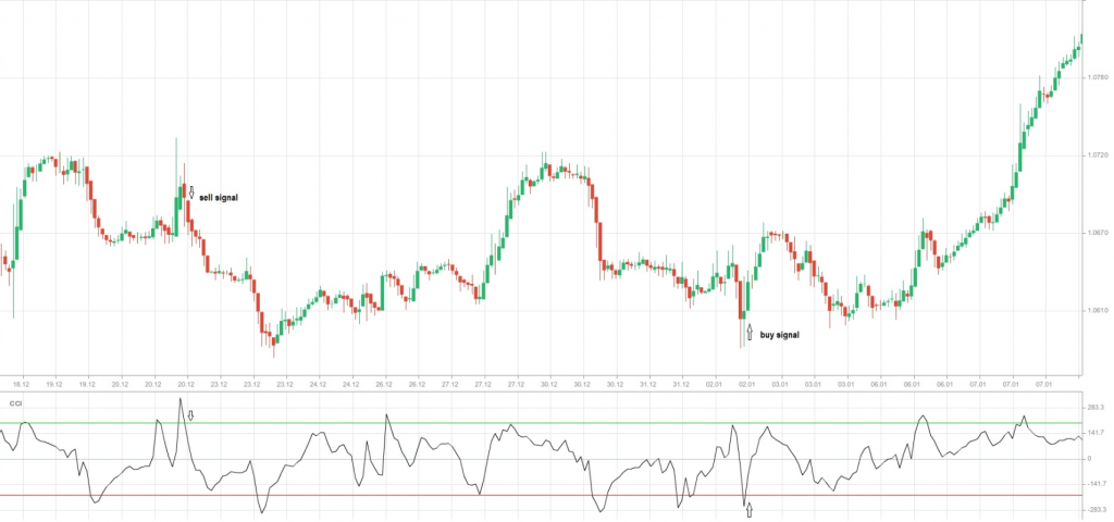 Graph 3 CCI overbought oversold
