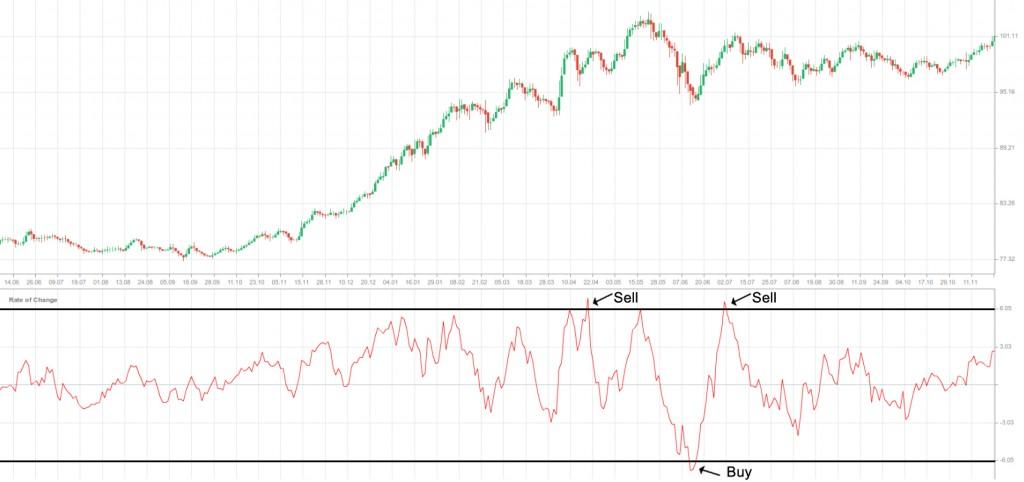 ROC Graph 2