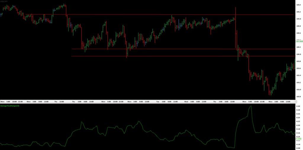 bar chart and ATR