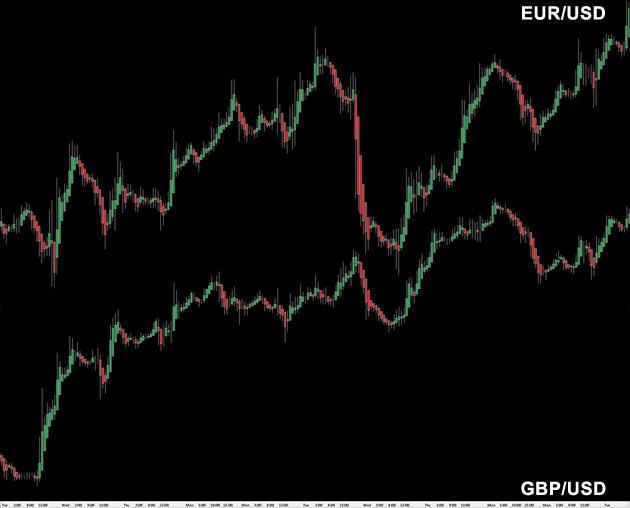 correlation eur-usd - gbp-usd