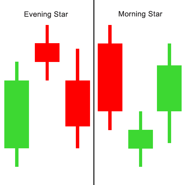 1. Evening star
