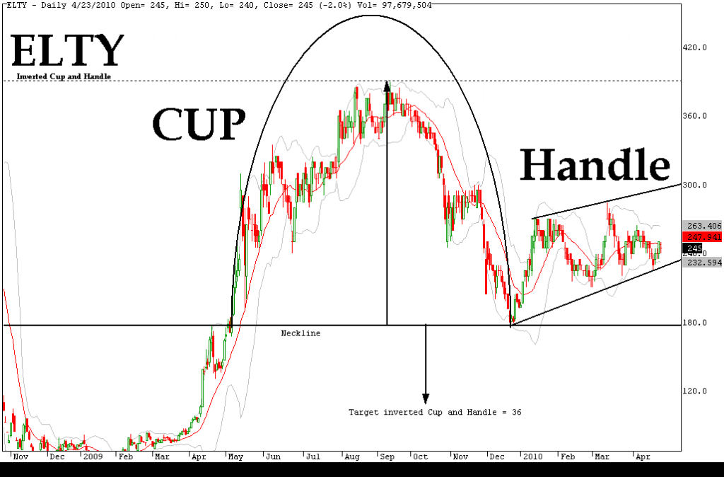 cup_and_handle_binary_options