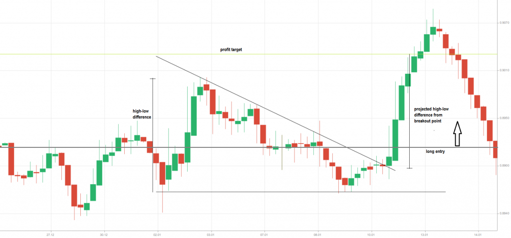 descending continuation triangle  profit target 4H AUD-USD