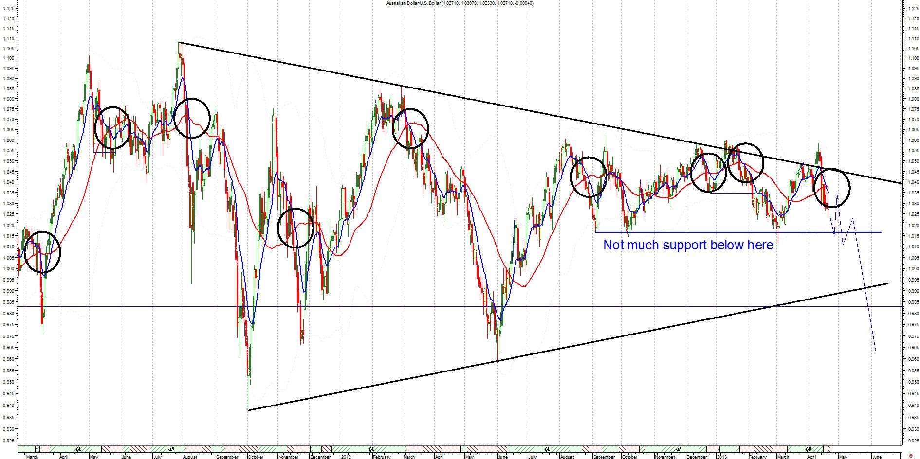 Binary options trading graphs charts 3 betting poker term nit