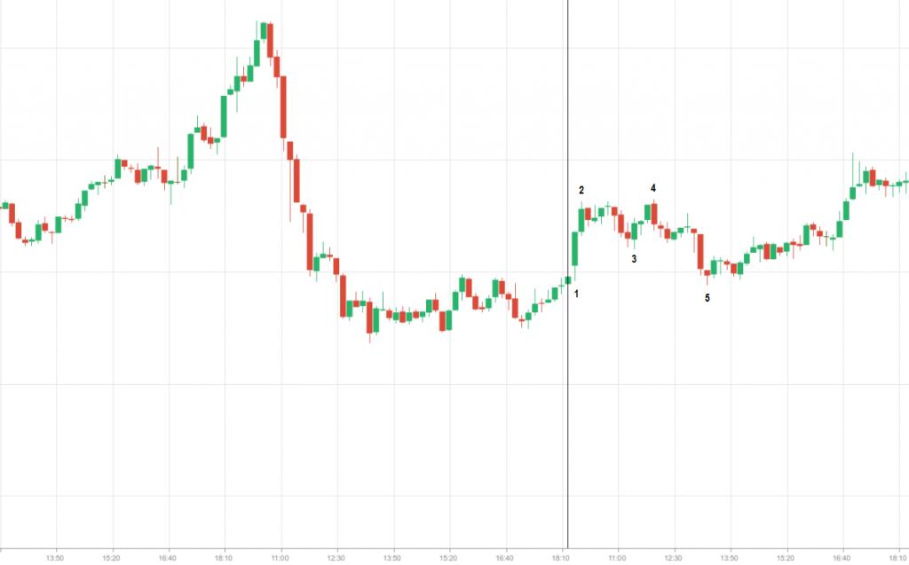 BAS stock price