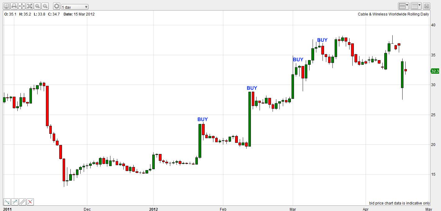 trend binary options grafika)