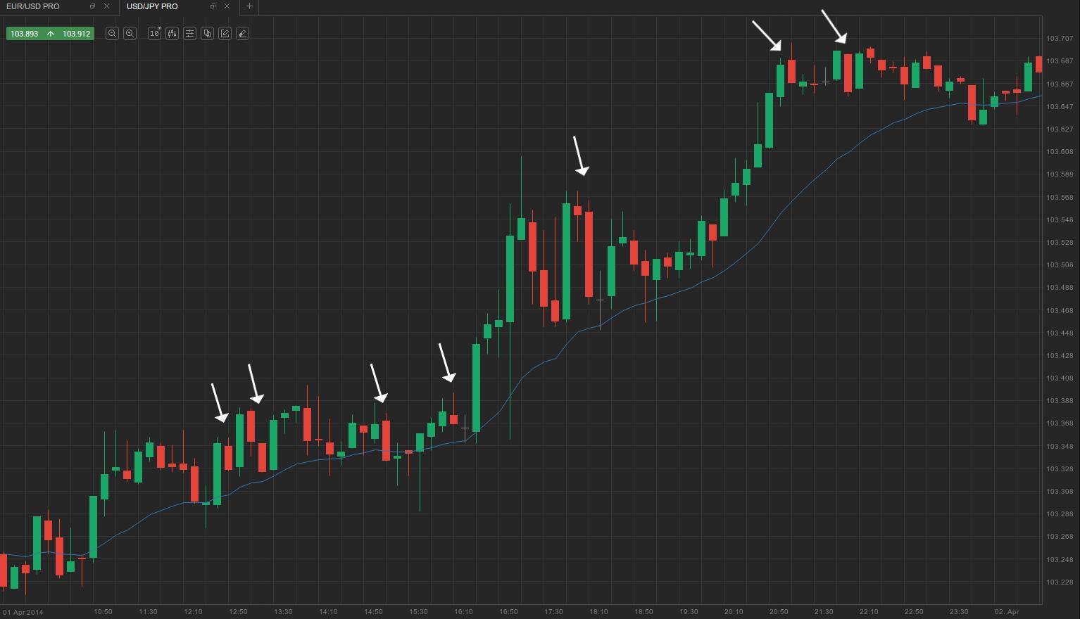 1.Trend + failed reversal bars