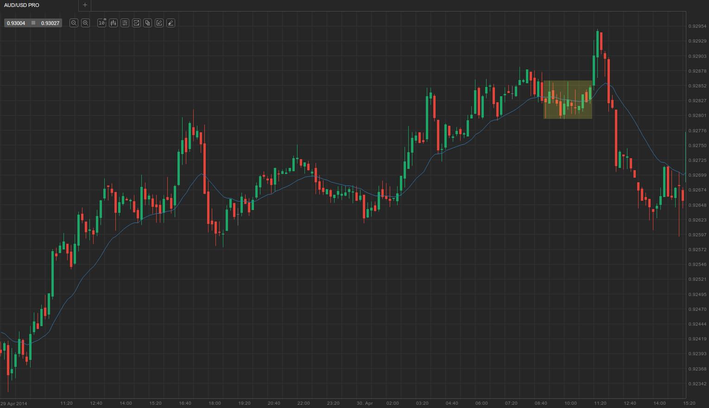 3. Late trading range + final extreme