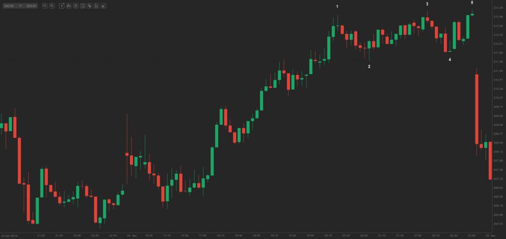 chart 1 - double bottom bull flag