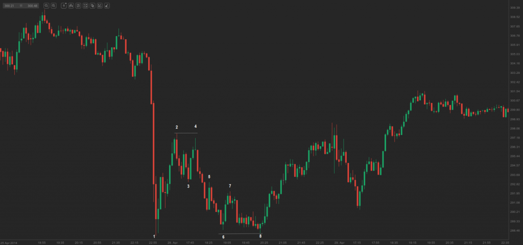 chart 2 - double bottom and top flags