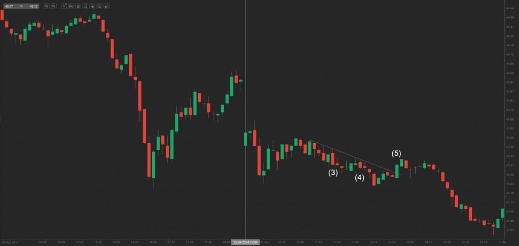 chart - first breach of a key trend line fails