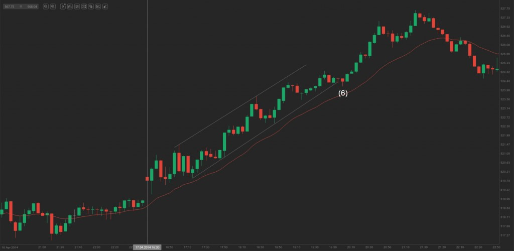 chart - pullback in a strong trend and a long entry