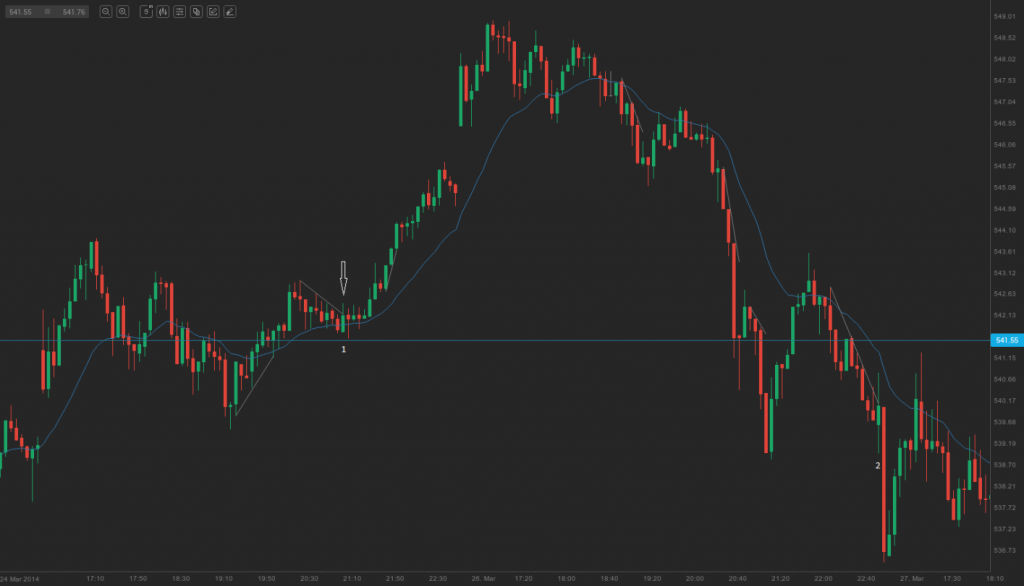 strong trend and micro trend lines