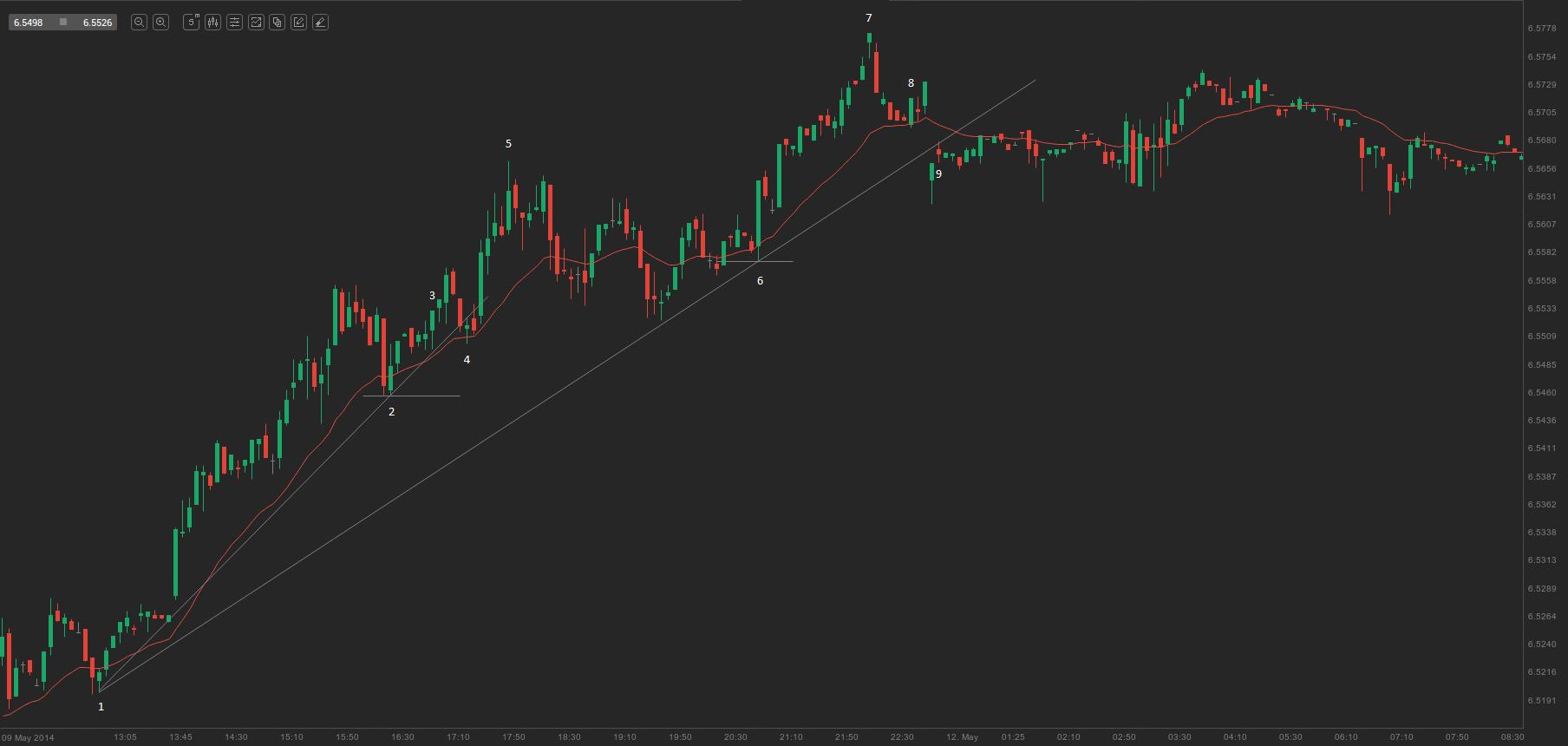 chart - break of trend lines