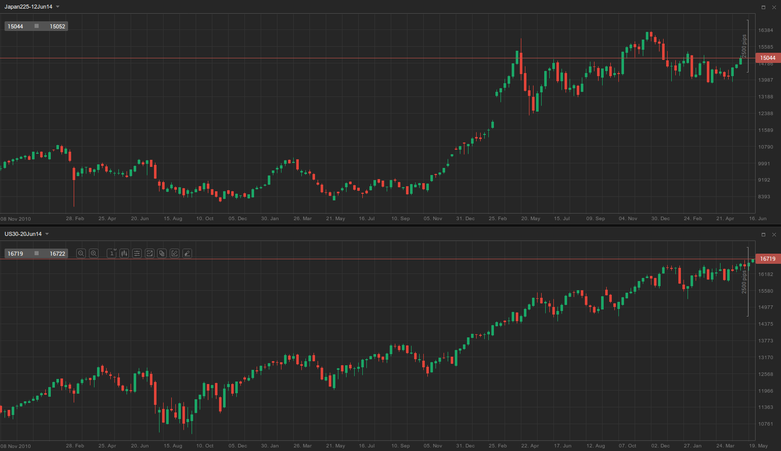Dow-Nikkei
