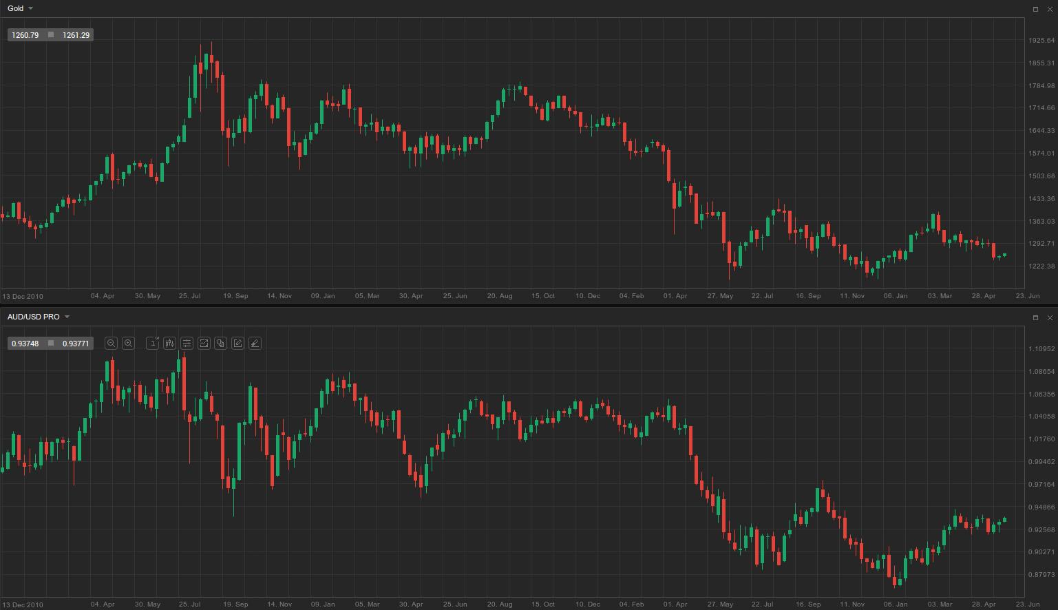 Gold - AUD-USD
