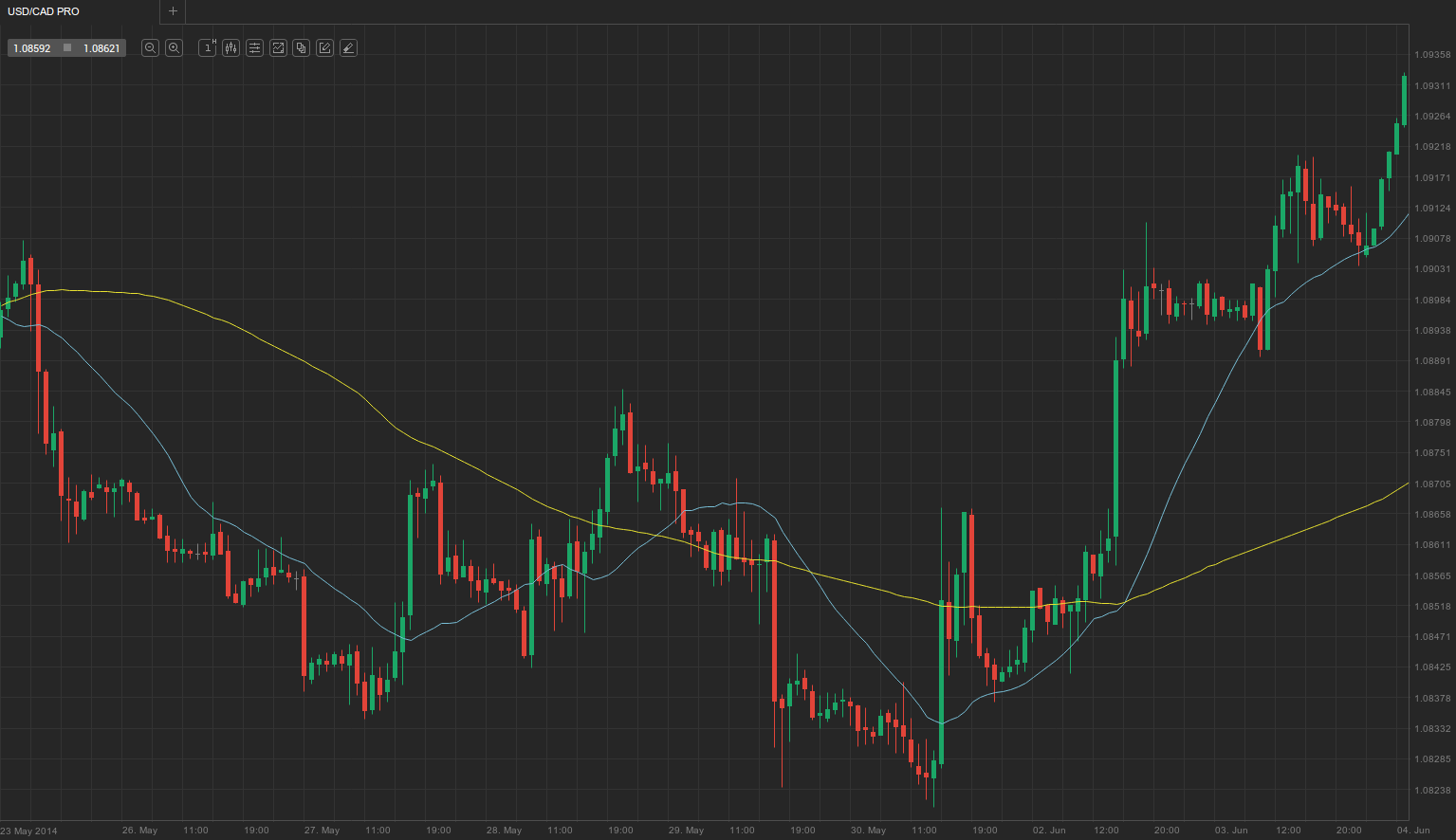USD-CAD-hourly